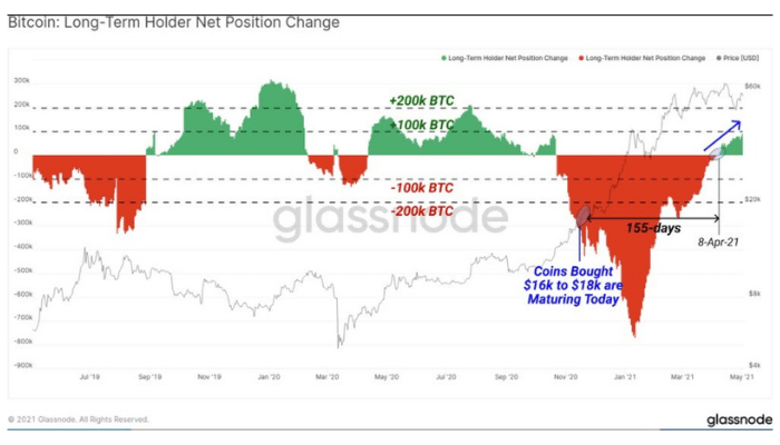 Crypto asset investors hold for longer as market confidence grows